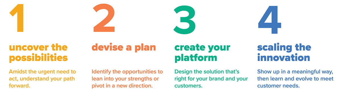 Four-step process allows you to identify opportunity areas for your brand while taking you from ideas to execution.