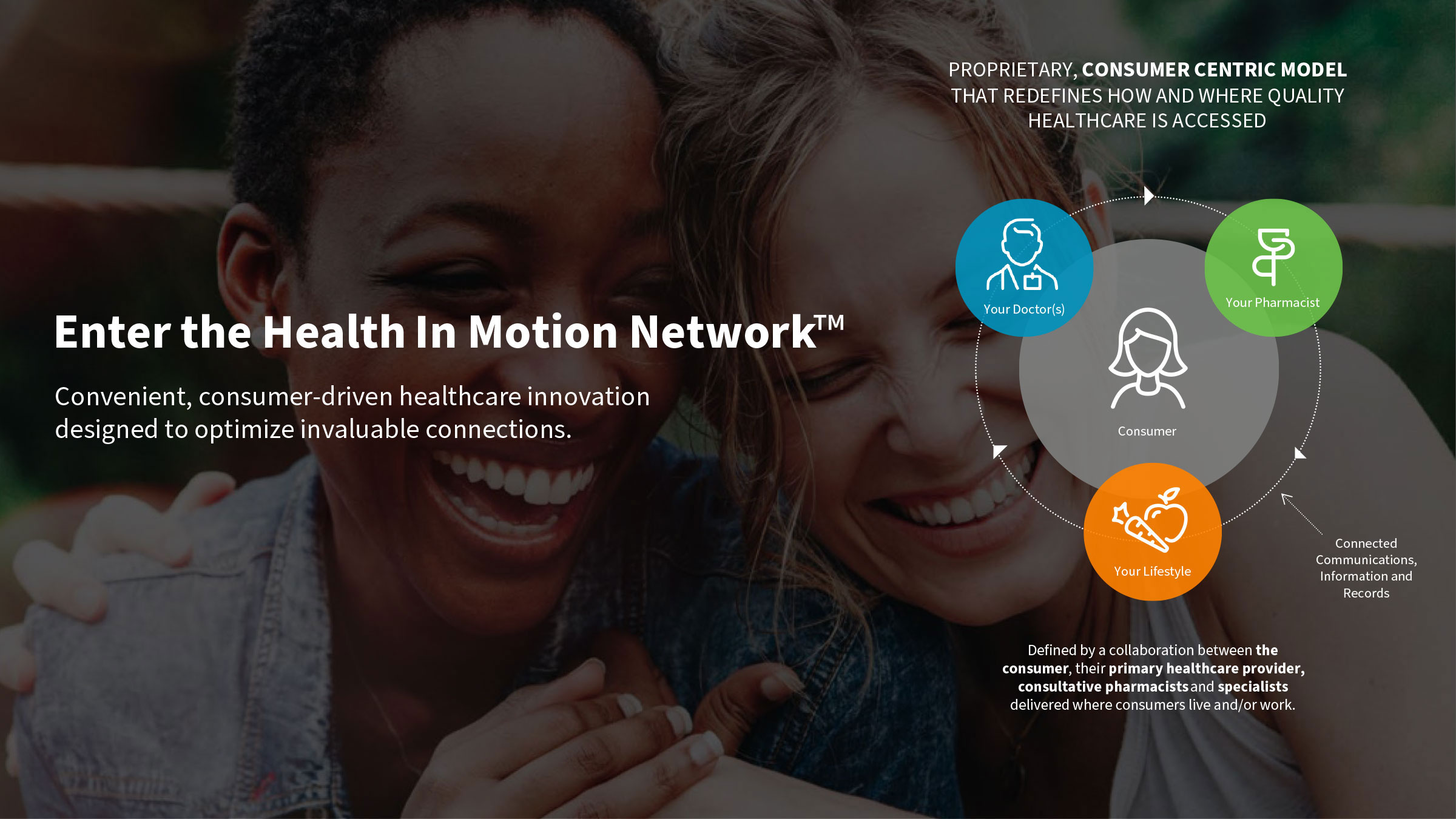 Health In Motion Network